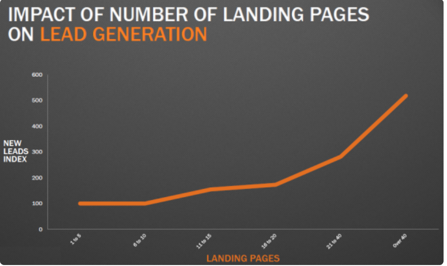 Evolution of Landing Pages: How Have They Changed Over Time