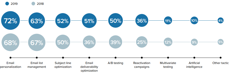 The Current State of Email Marketing