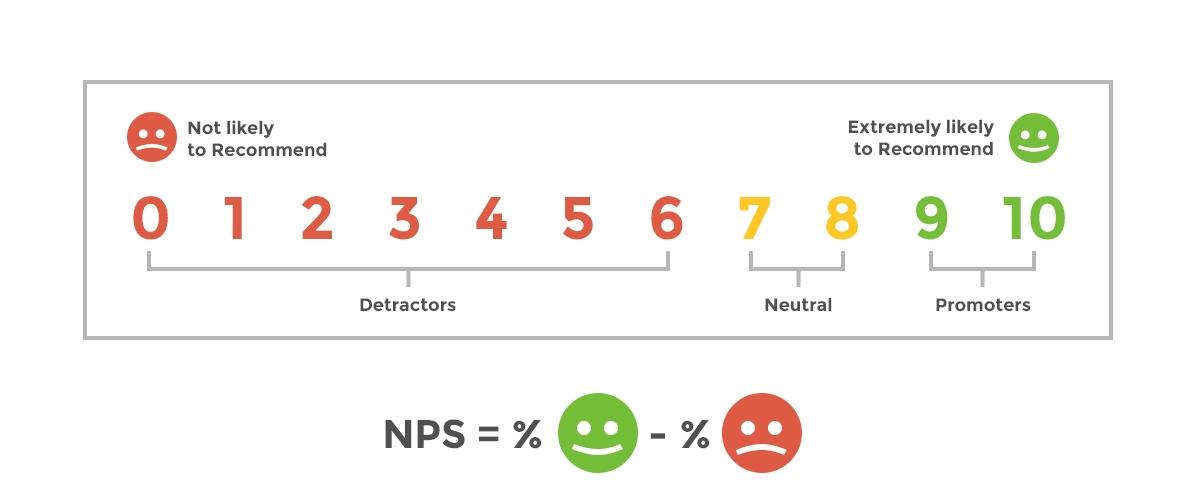 Using Customer Satisfaction Metrics: NPS Best Practices