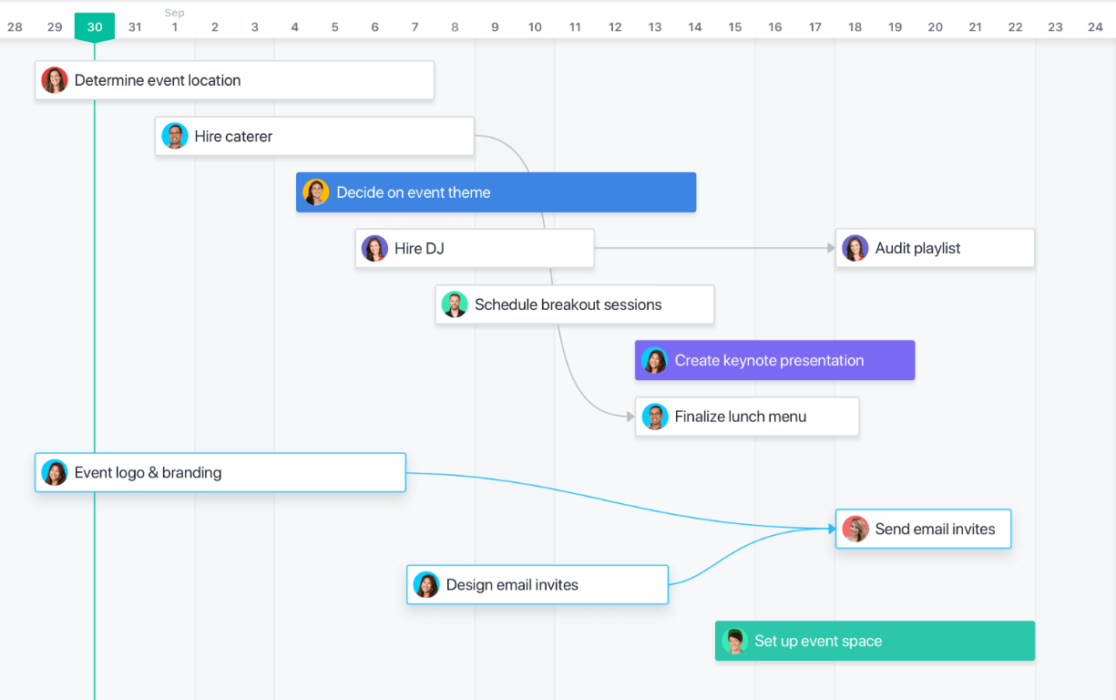 The Ultimate Guide to Creating a Project Timeline