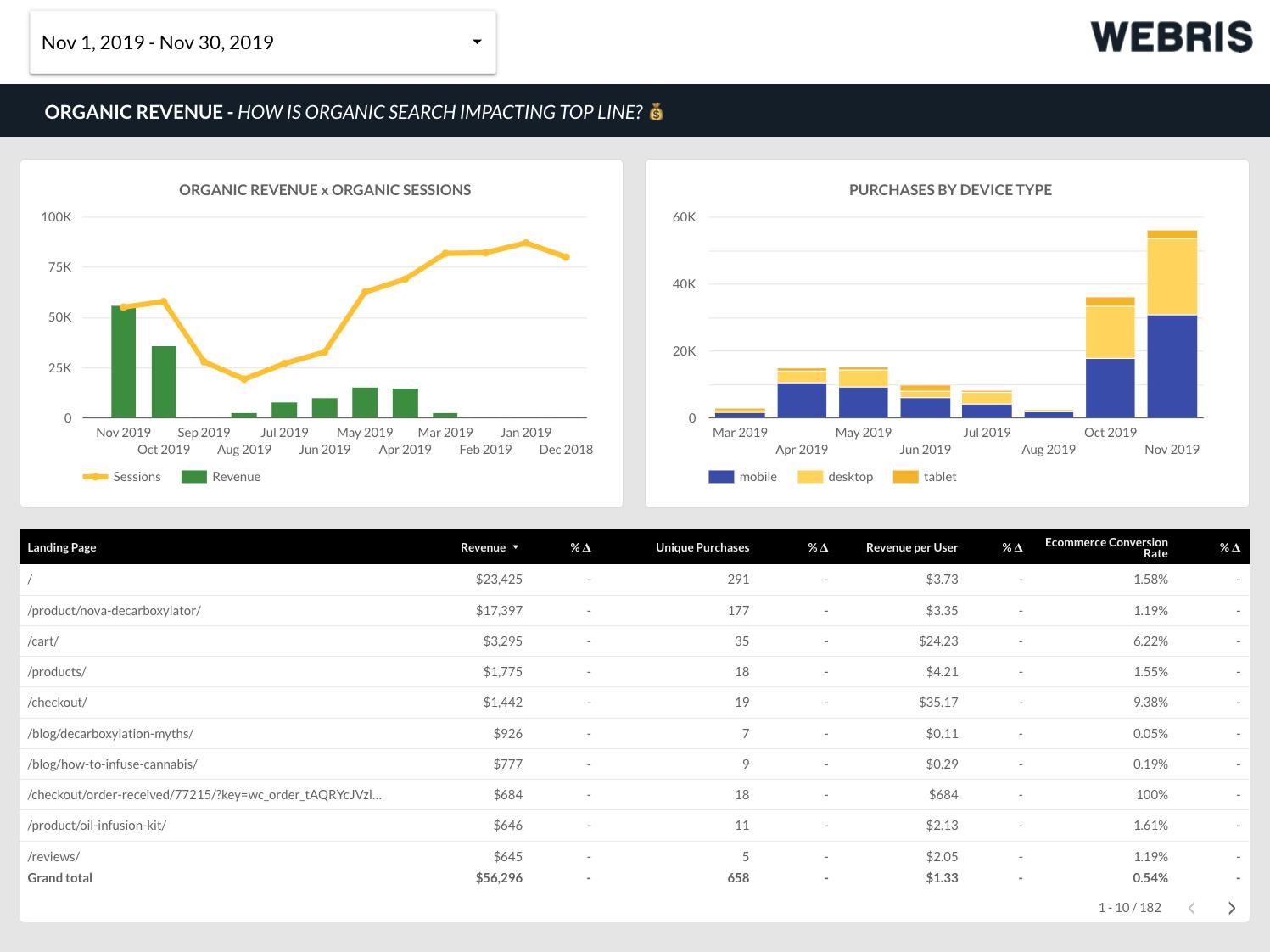 14 Data Visualization Charts for SEO