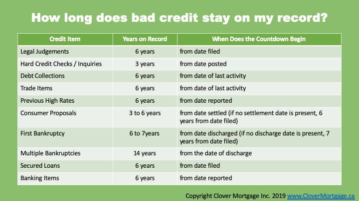 How Long Does Bad Credit Stay On Your Record?