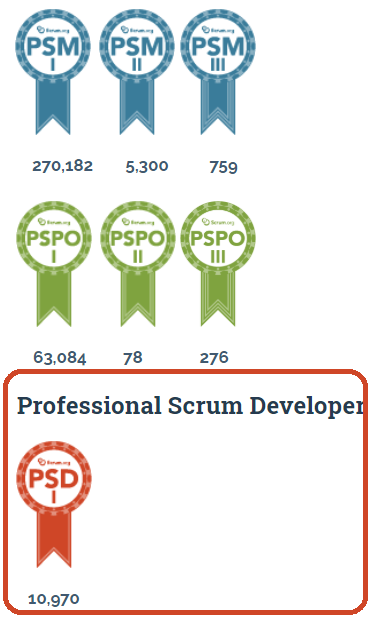 Professional Scrum Developers and Their Importance