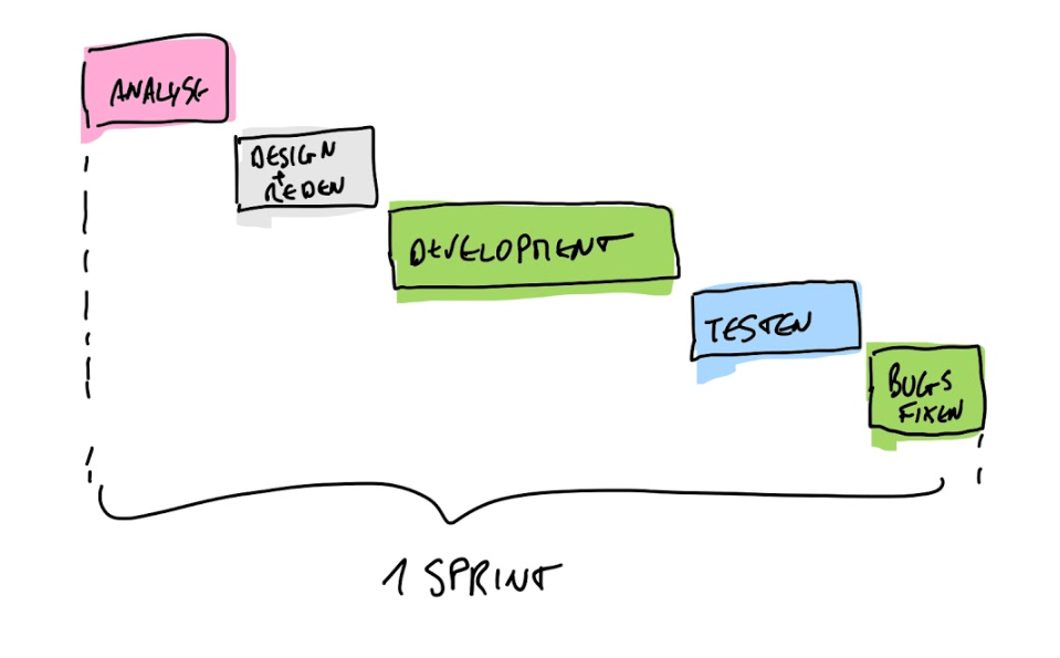 5 Practices That Help With Agile Software Development