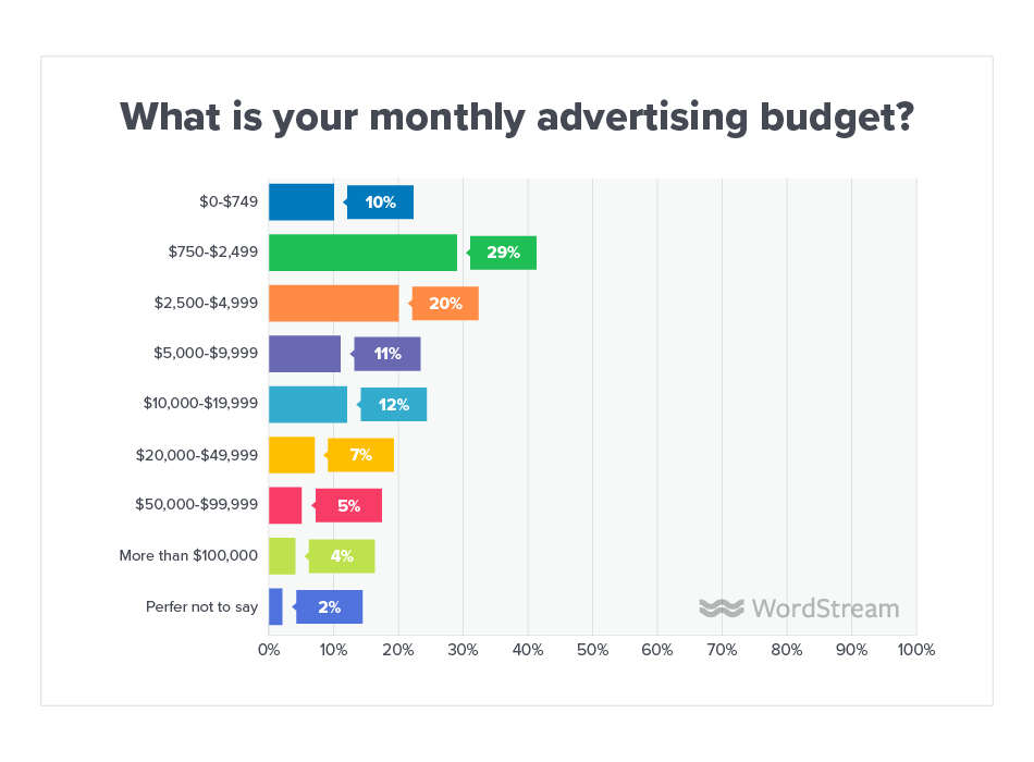 5 Tips for Better PPC Budgeting in 2020