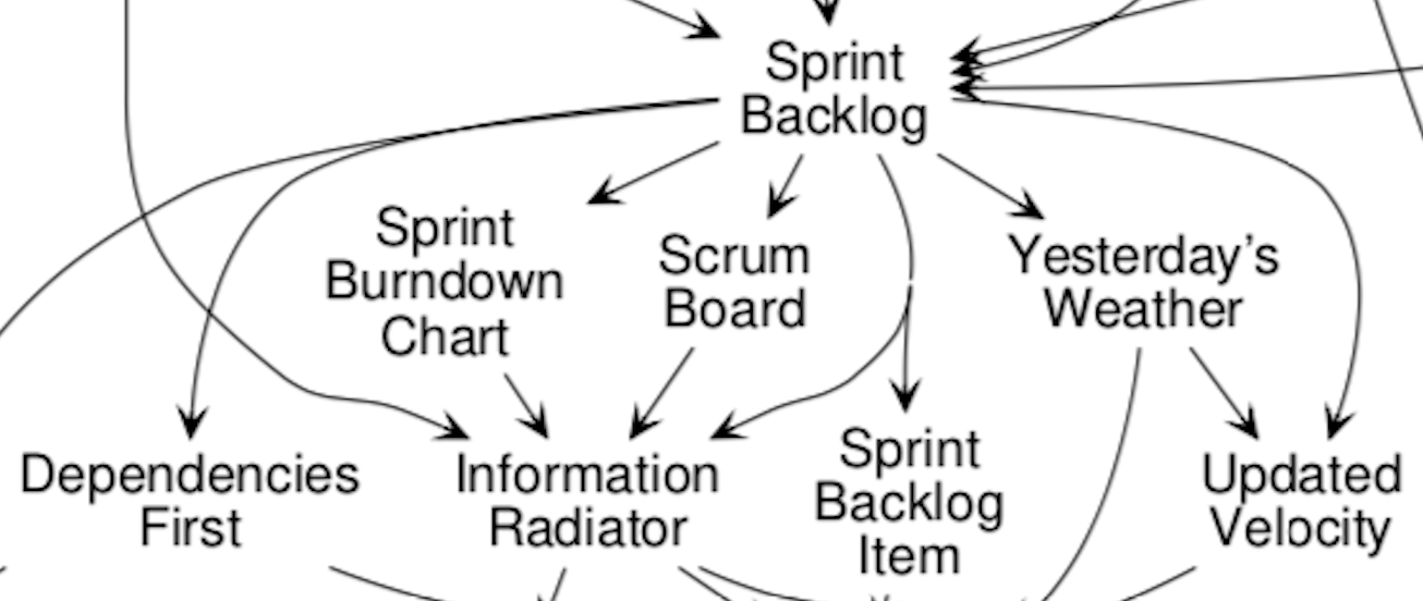 Applying Scrum Patterns in Practice