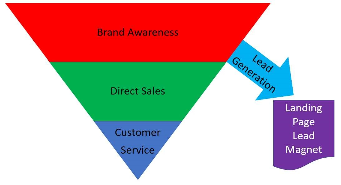 How to Master the Powerful Facebook Marketing Sales Funnel