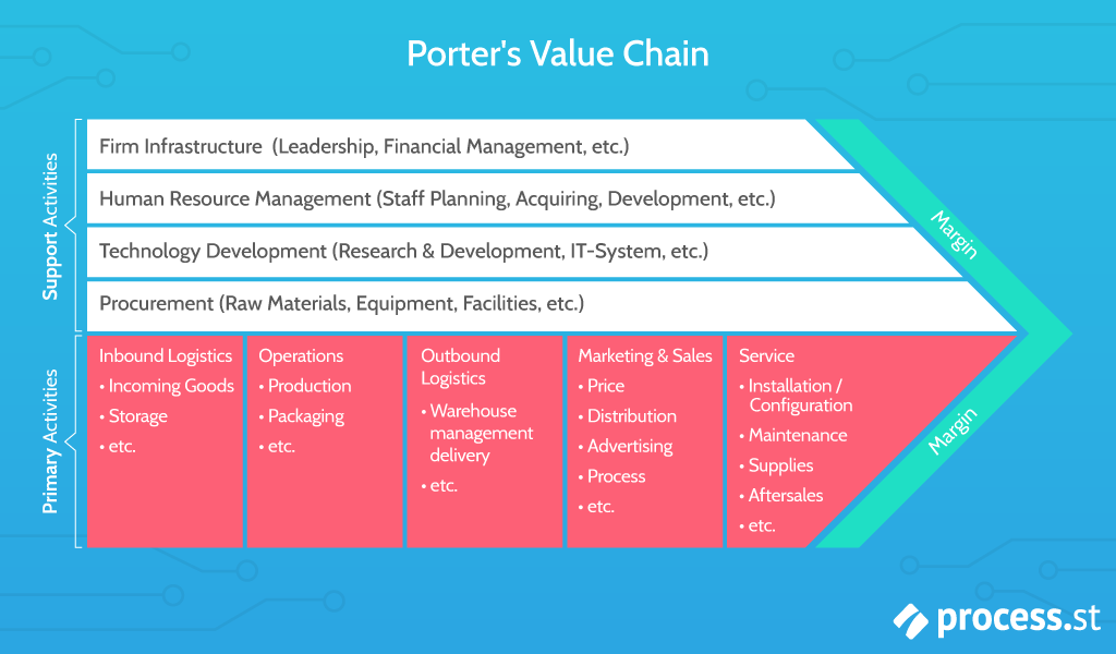 What is Value Chain Analysis? How to Deliver Value  and  Gain a Competitive Advantage