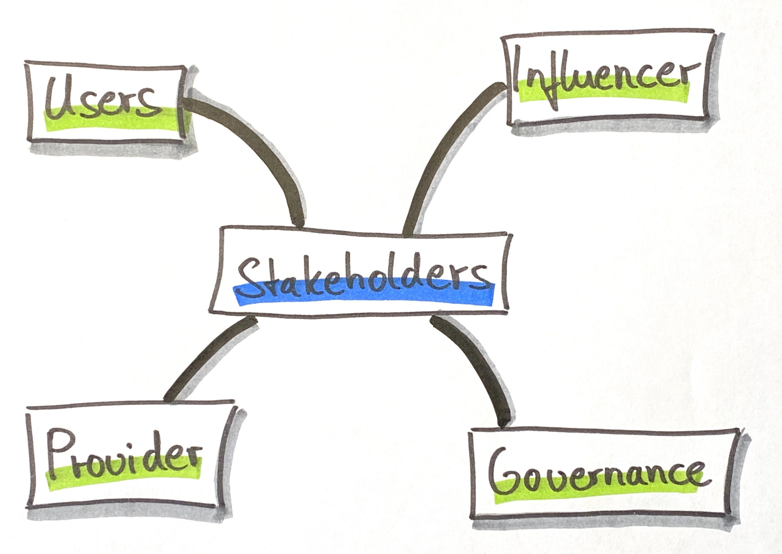 Effective Stakeholder Management