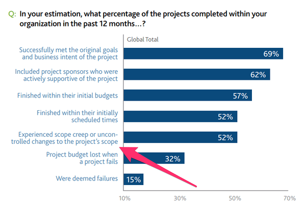Project Management Trends for Agencies: What to Skip, What to Adopt