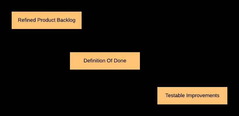Scrum Patterns in Practice
