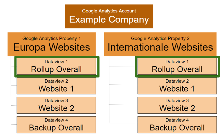 Tracking Multiple Domains: Setup  and  Reporting for Dozens of Sites