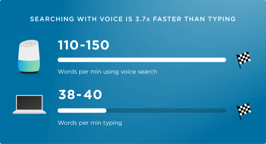 Google, How Can I Optimize My Site for Voice Search?