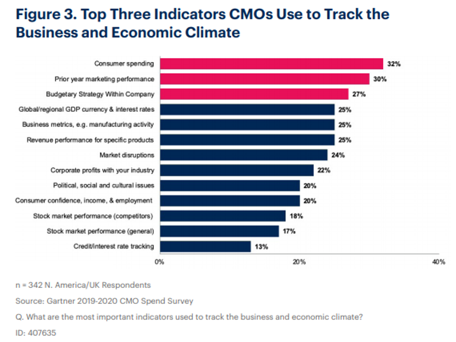 Where are Enterprise Marketers Allocating Their Budgets?