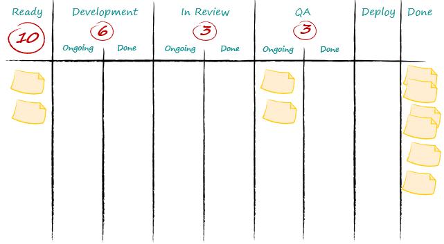 Throughput-Driven Sprint Planning