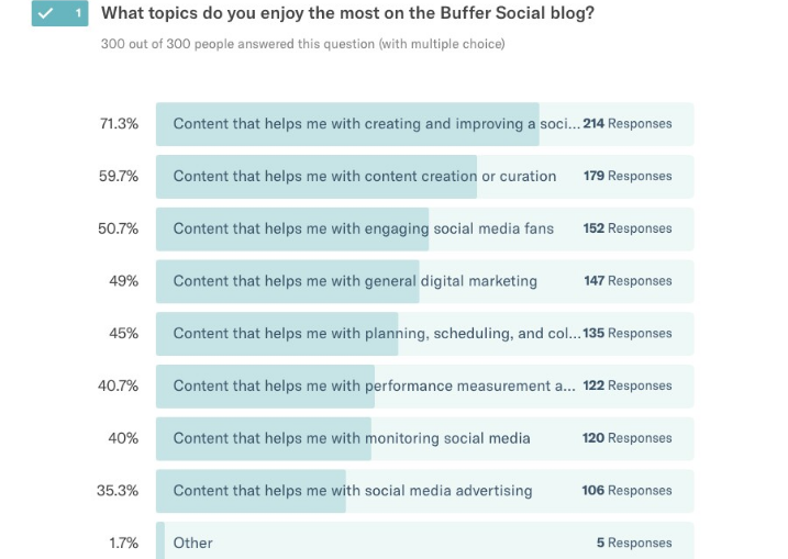 9 Easy Ways on How to Write a Blog Post That Goes Viral