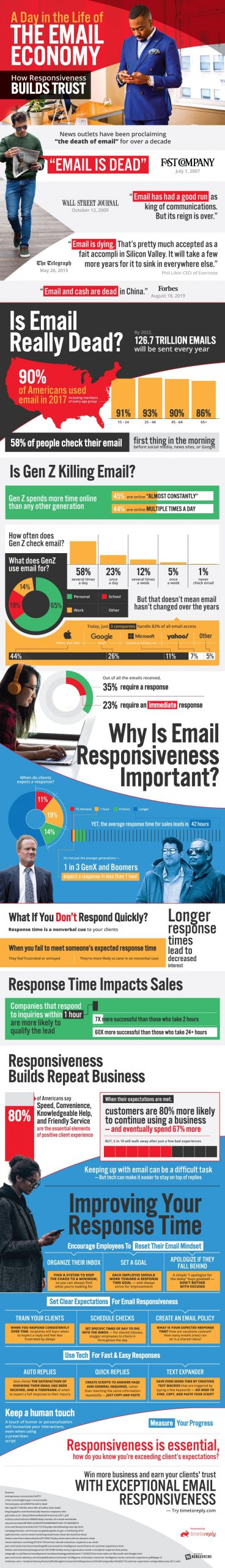 Ignore Email at Your Own Peril [Infographic]