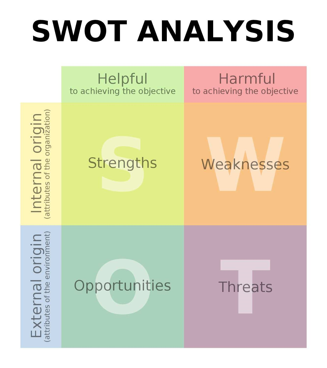 SWOT Analysis – How to Conduct a Proper One