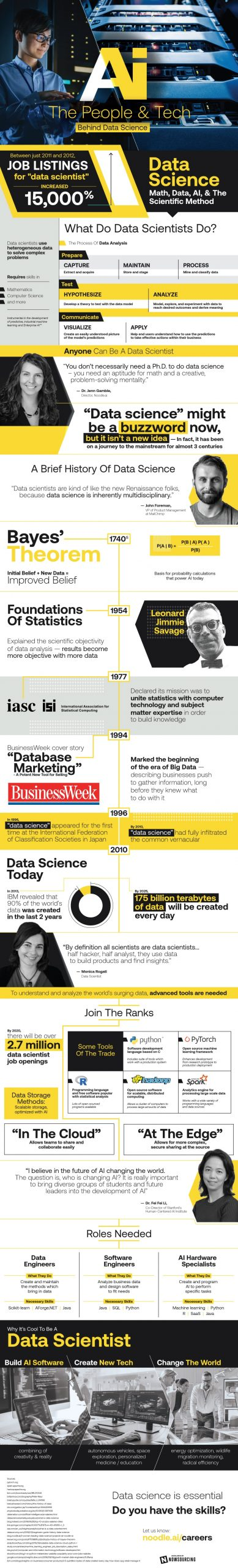 The Makers of Data Science
