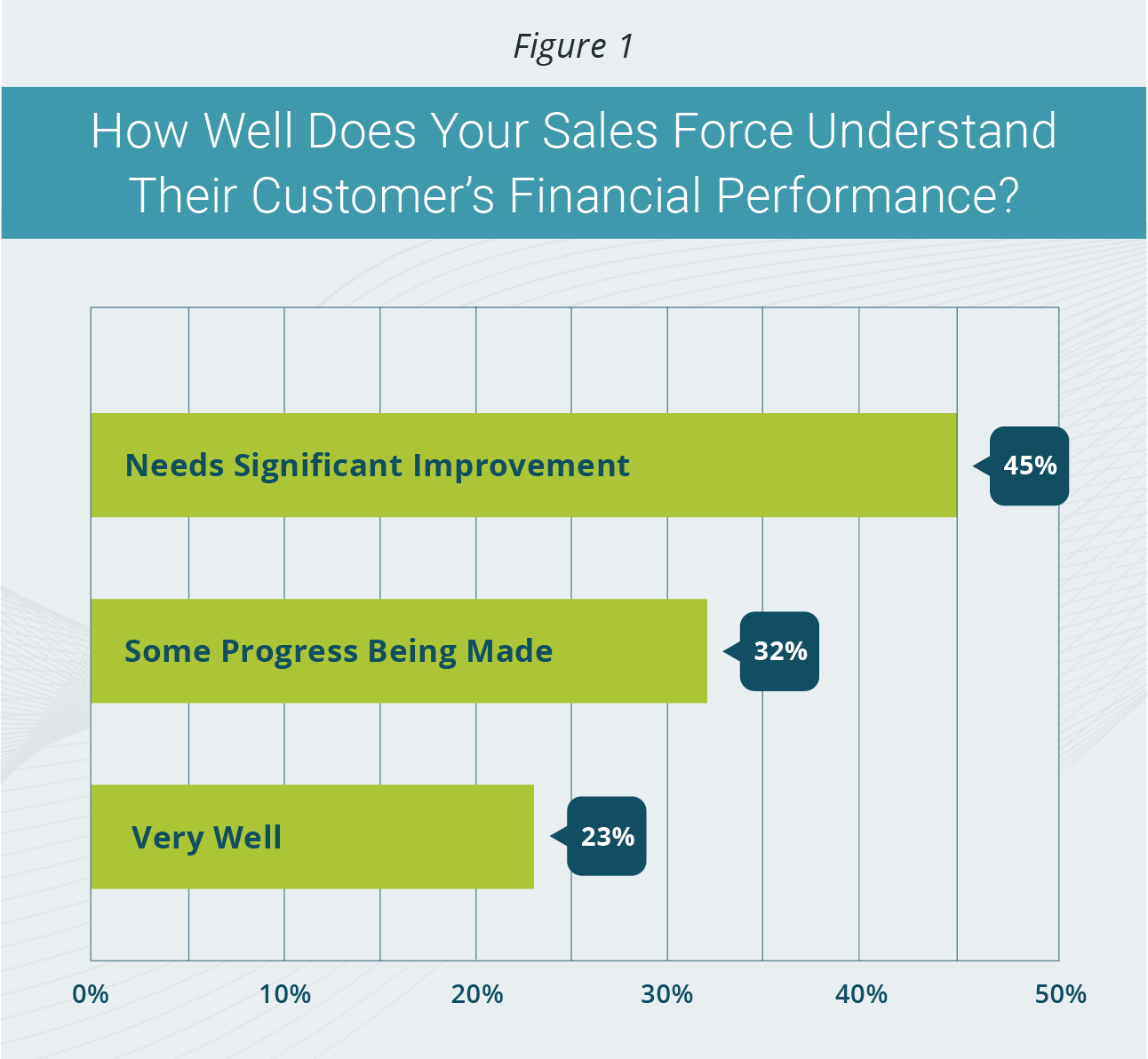 Developing Client Financial Insights