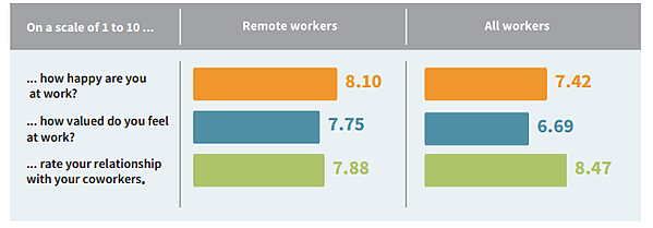 Pandemics, Remote Work, and the Future of Agencies