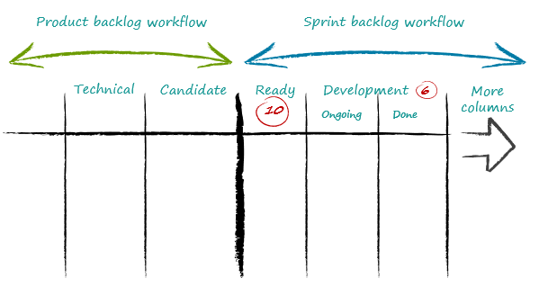 Product Backlog Workflow