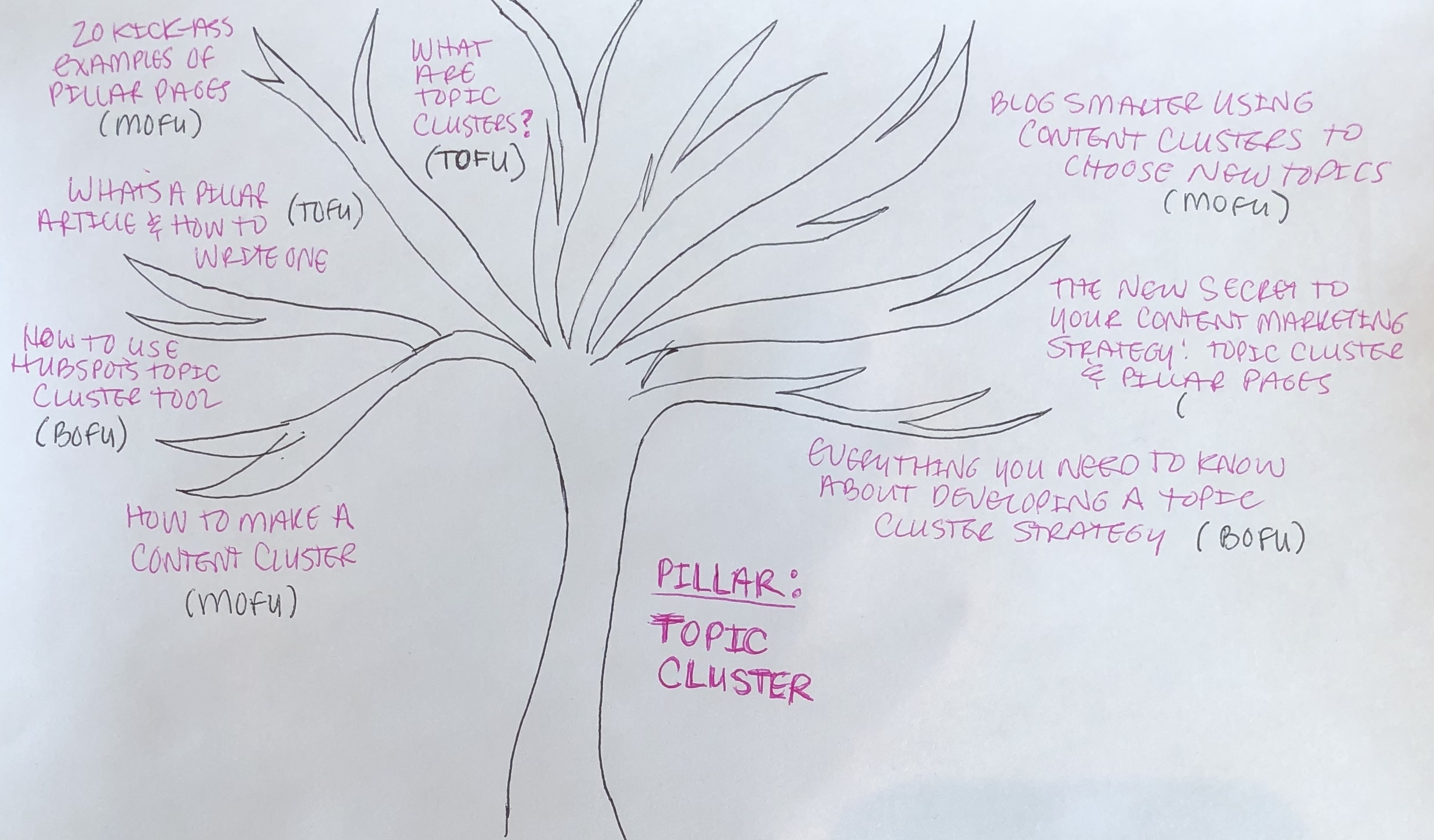How to Pick Strategic Blog Post Ideas Using Topic Clusters