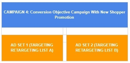 How to Create the Best Facebook Ad Campaign Structure for Conversion Success