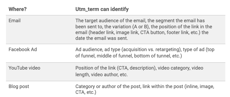 UTM Parameters: A Complete Guide for Traffic Attribution