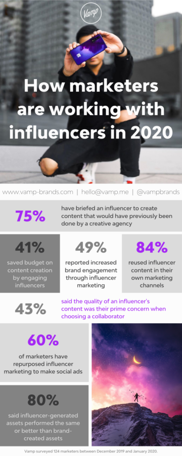 75% of Marketers Have Shifted Spend From Creative Agencies to Influencers – This is Why