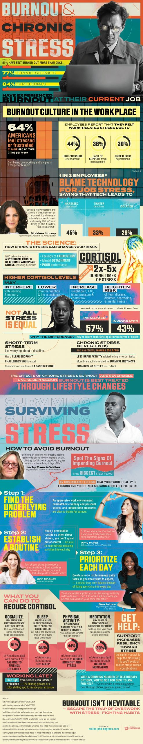 Recognizing the Signs of Chronic Stress and Burnout [Infographic]