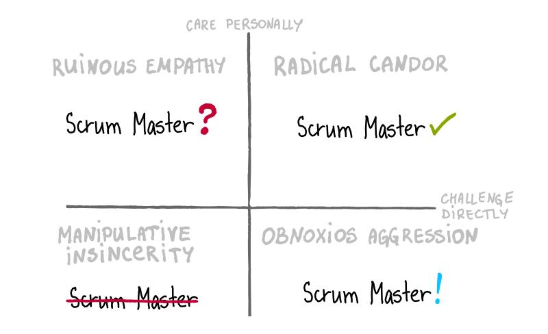 Ruinous empathy of a Scrum Master