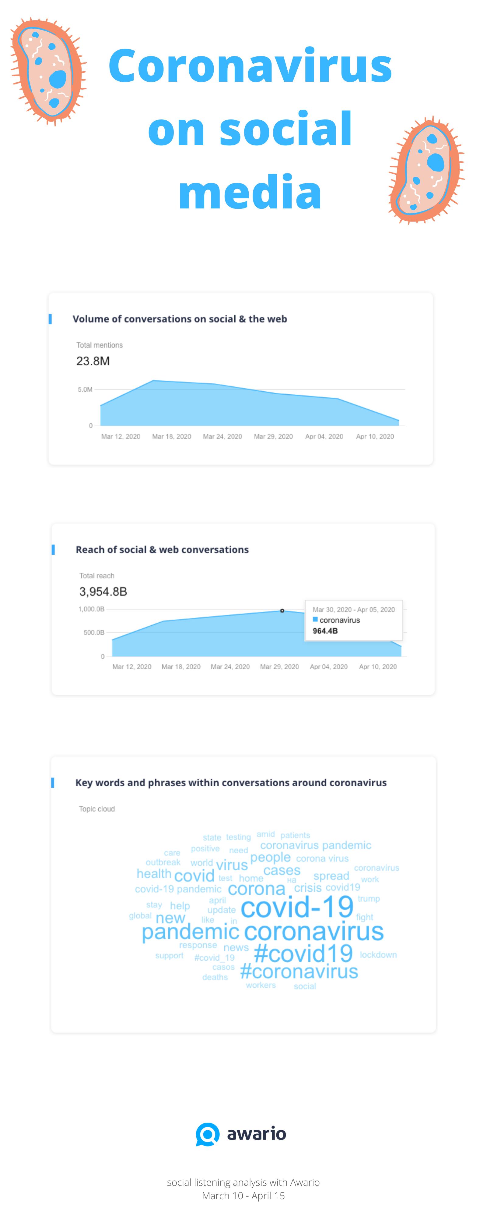 Coronavirus on Social Media: A Social Listening Analysis [Infographic]