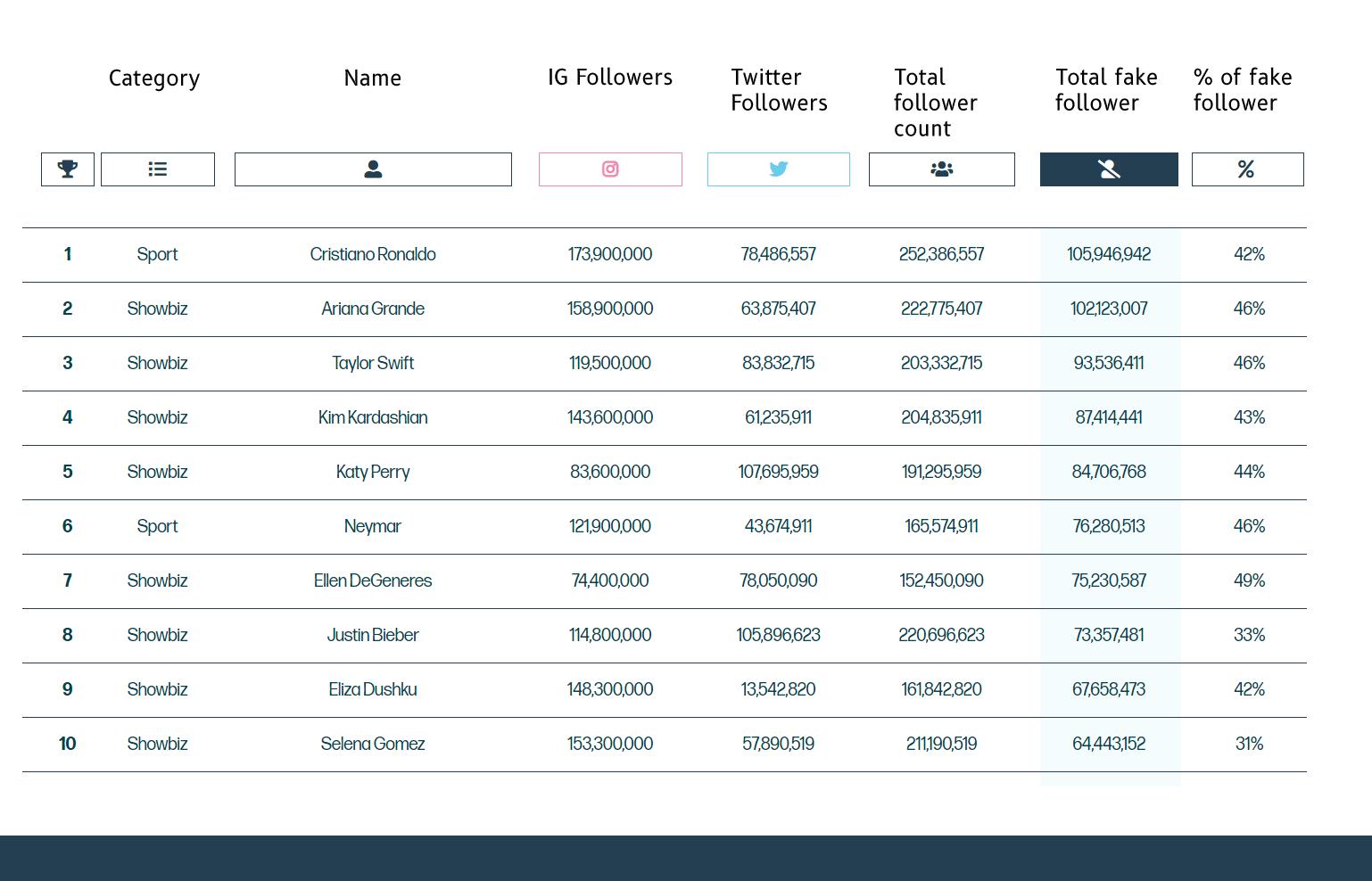 Why Buying Social Media Followers is a BAD Idea