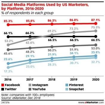 Social Media Marketing FAQ