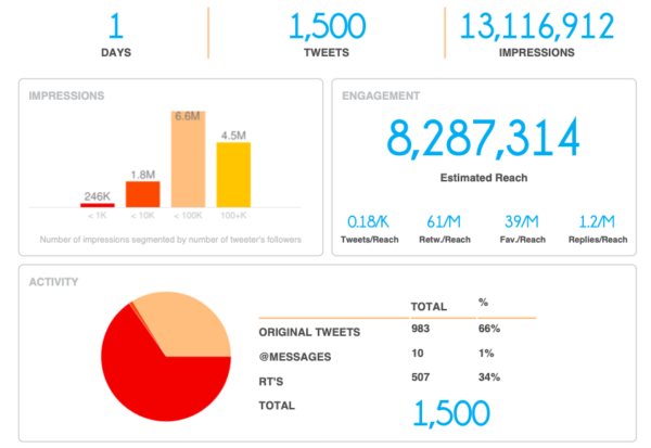 7 of the Best Hashtag Tracking Tools to Try