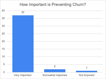 Churn is Coming: 12 Learnings From a Survey of SaaS CxOs
