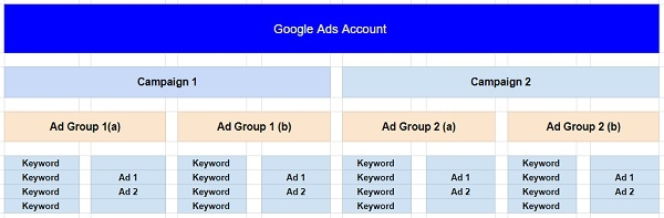 20+ Google Ads Tips and Tricks that Every eCommerce Seller Needs to Know