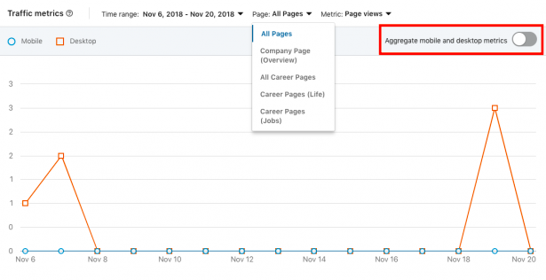 16 Metrics You Need to Focus on When Reviewing Your LinkedIn Analytics