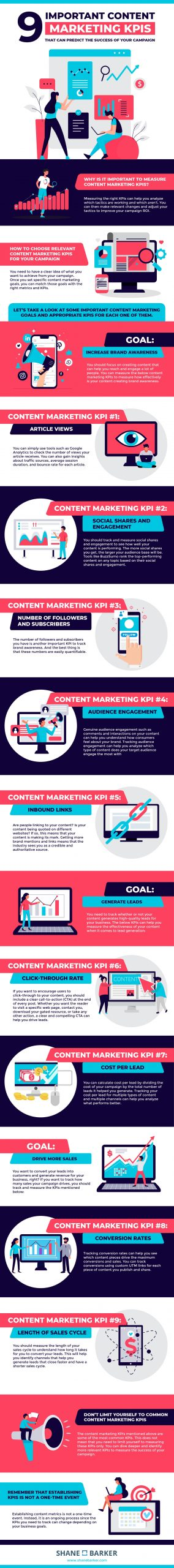 Is Your Content Marketing Campaign Effective? [Infographic]
