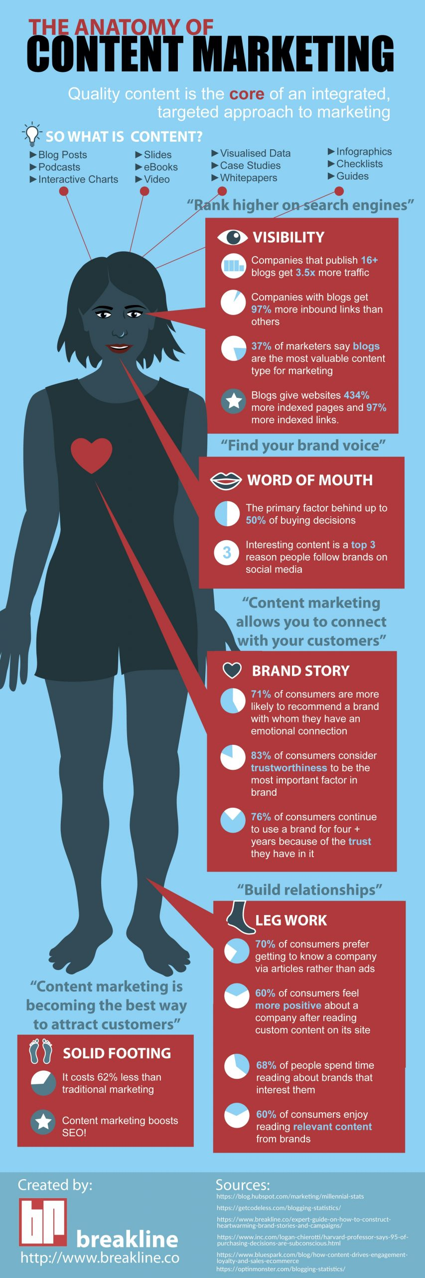 The Anatomy of Content Marketing [Infographic]