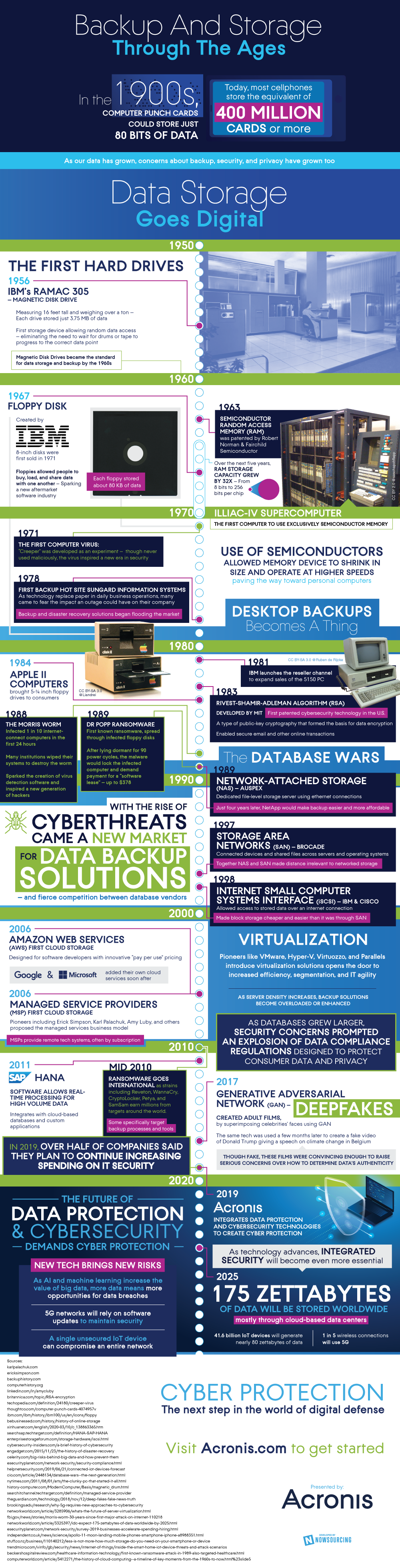 The Evolution of Cyber Protection [Infographic]