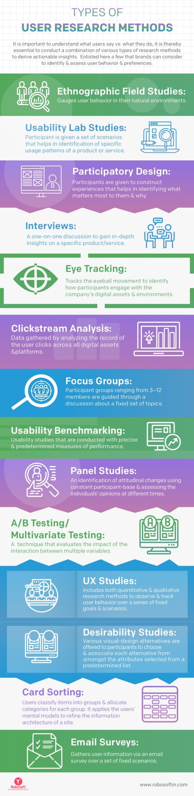 User Research Methods  and  Its Relevance for Enterprises [Infographic]