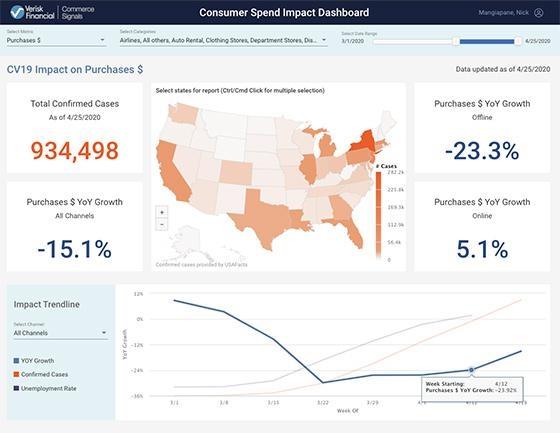 Data Roadmap To Reopen Tracks Consumer Spend, Analyzes Behavior From 40M Households