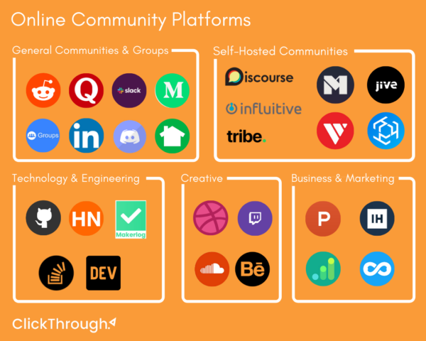 How to Utilize Communities to Grow Your Brand