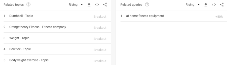 4 Simple Ways to Boost Traffic  and  Sales with Google Trends