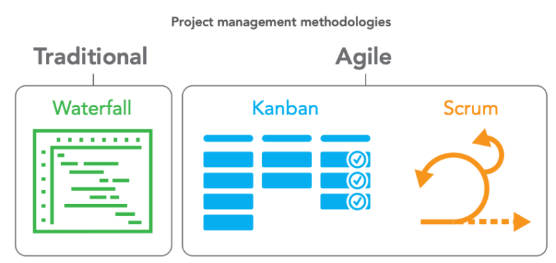 What are enterprise workflow and project management tools and how do they help marketers?