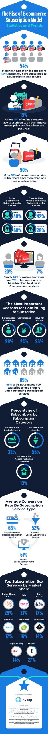 4 Reasons Why E-commerce Subscription Services Are Growing [Infographic]