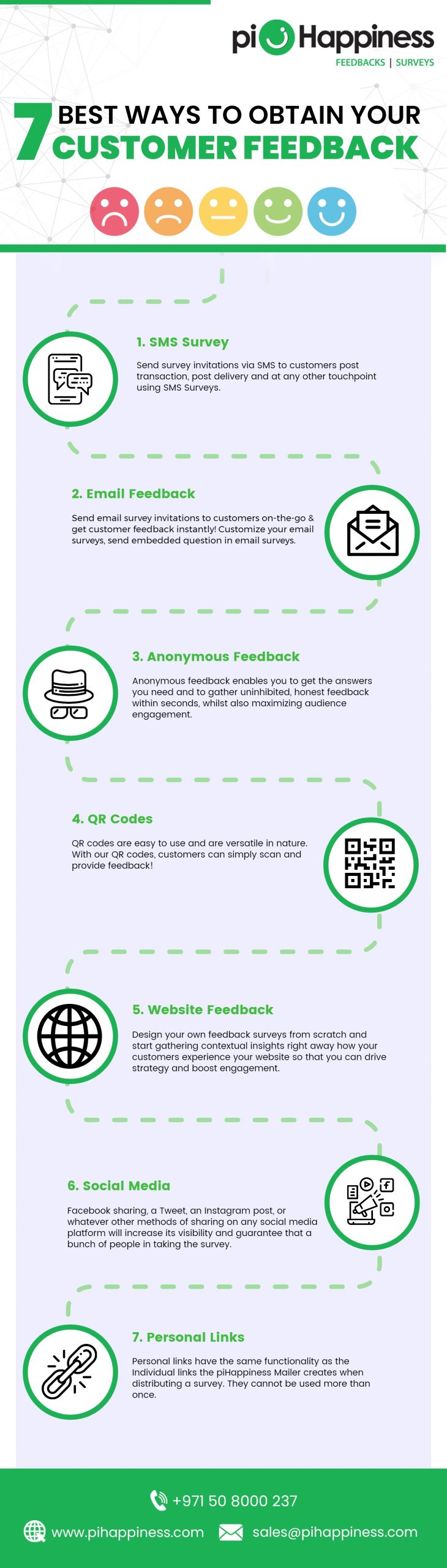 7 Best Ways to Obtain Your Contactless Customer Feedback and Satisfaction Surveys [Infographic]