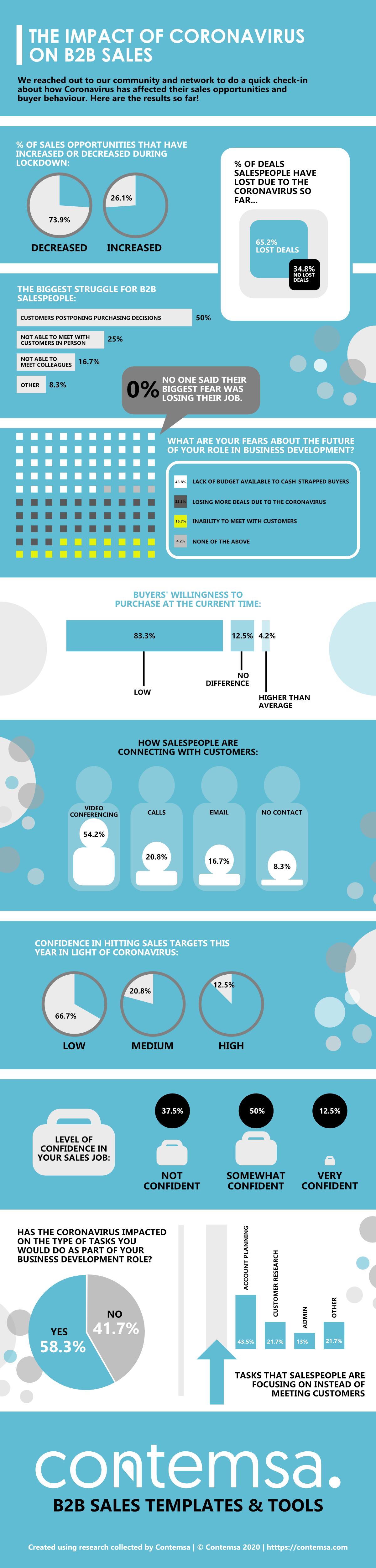 B2B Sales Impact of Coronavirus [Infographic]